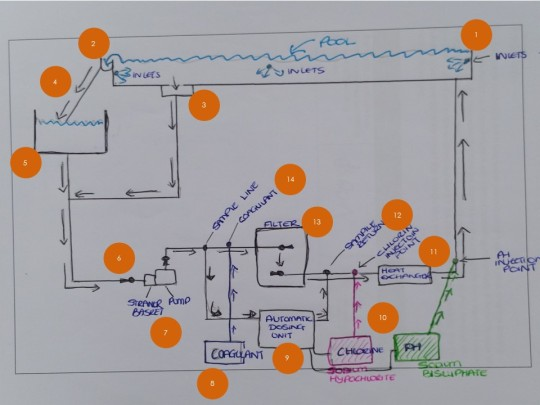 Guide to Drawing a Pool Schematic